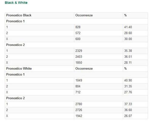 black&white statistiche