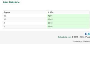 asian statistiche